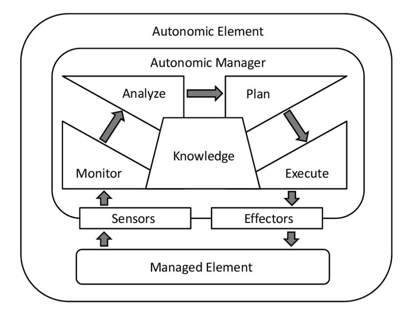 What is Autonomic Computing