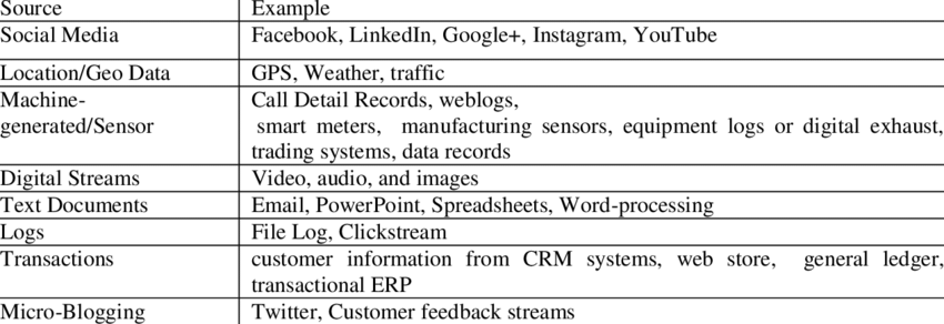 What is Unstructured Data