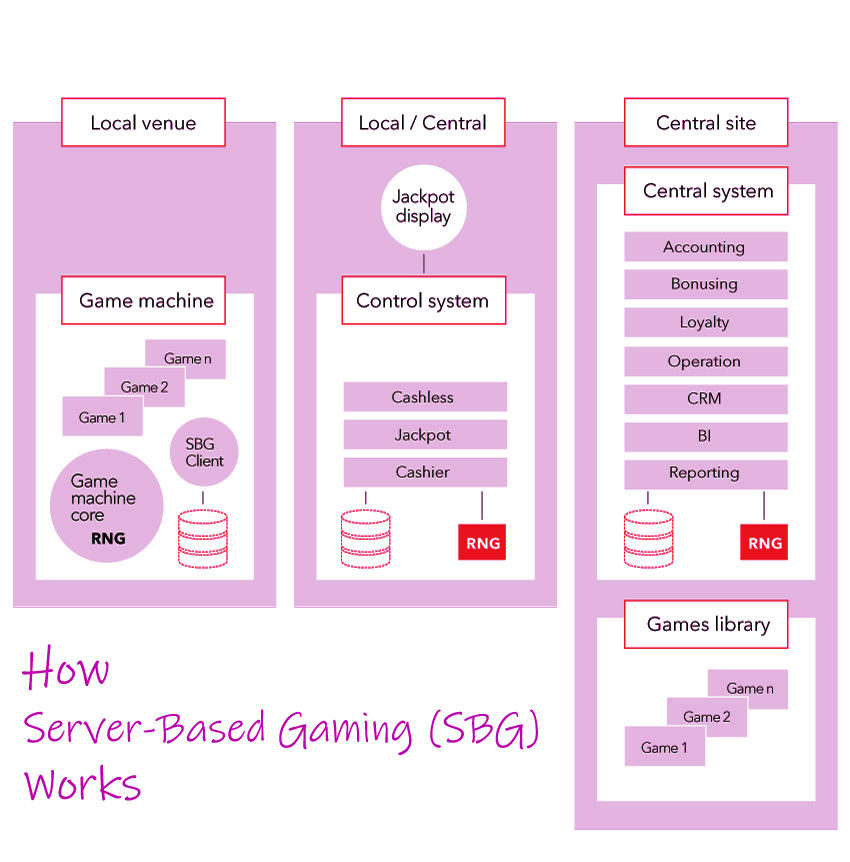 How Server-Based Gaming SBG Works