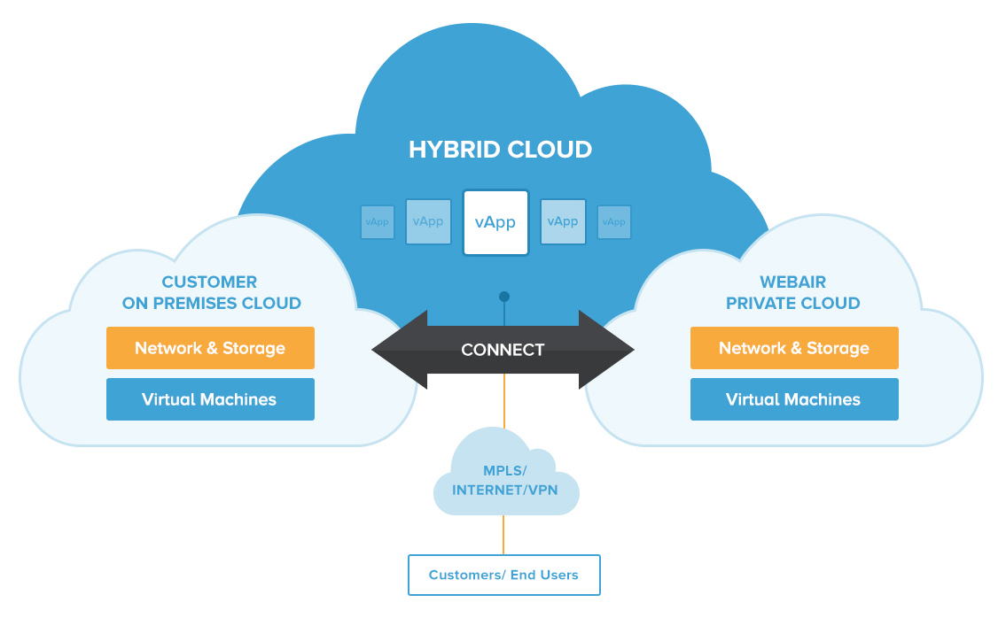 Strategic Benefits of as-a-service with Hybrid Cloud
