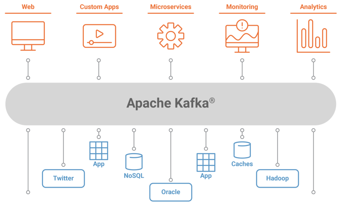 What Apache Kafka Can Do