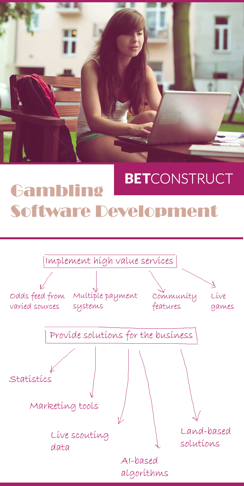 Opportunities and Prospects of Gambling Software Development