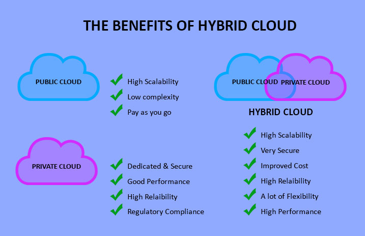 How Hybrid Cloud Delivers the Best Business Benefits