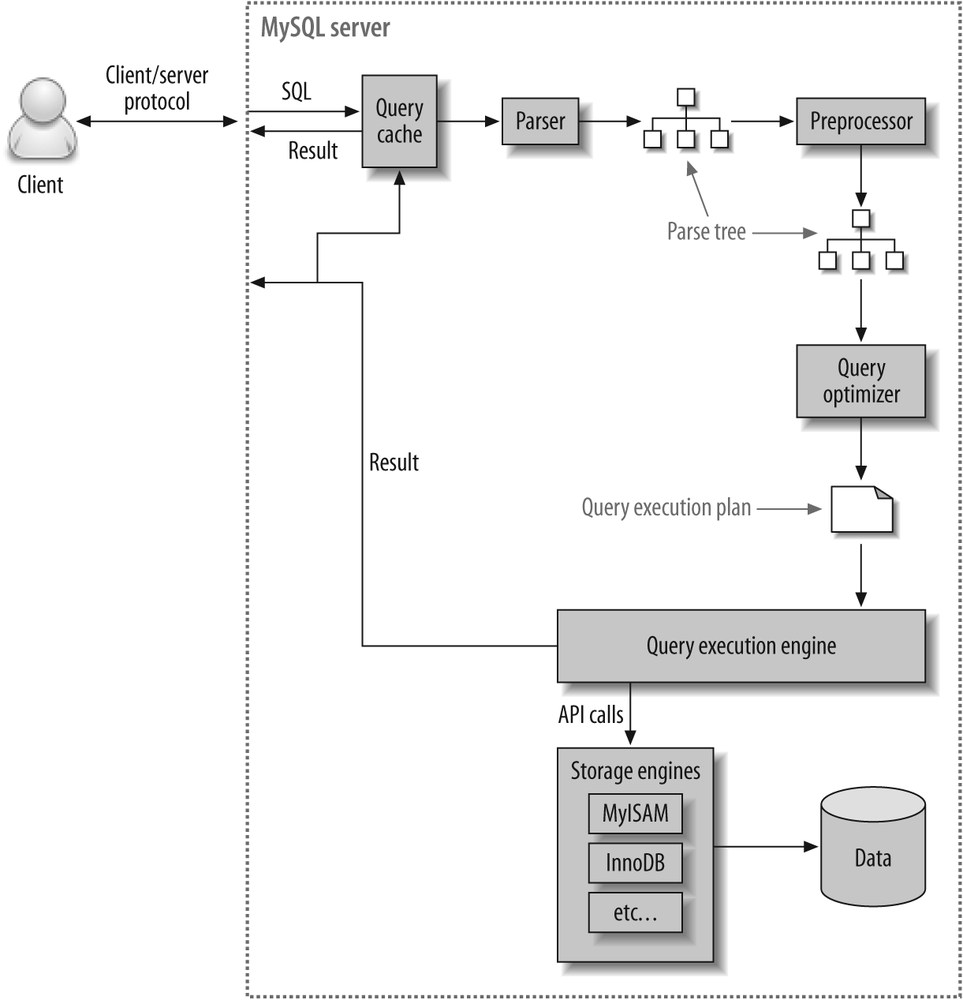 Query Optimization Overview