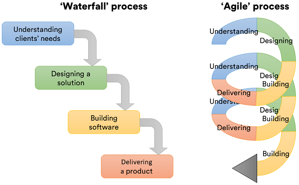 Agile versus Waterfall in Real Life