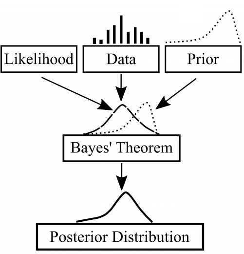 Bayesian Probability Concept