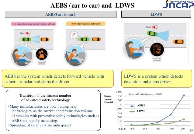 How Autonomous Emergency Braking AEB Works