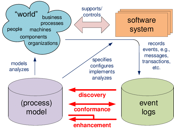 How to Use Process Mining