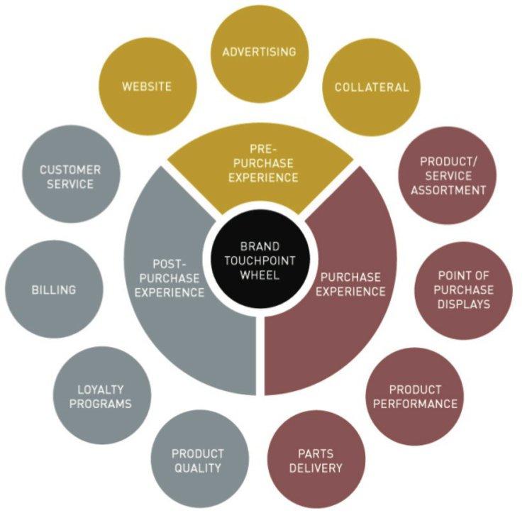 Influence of Digitalization on Marketing