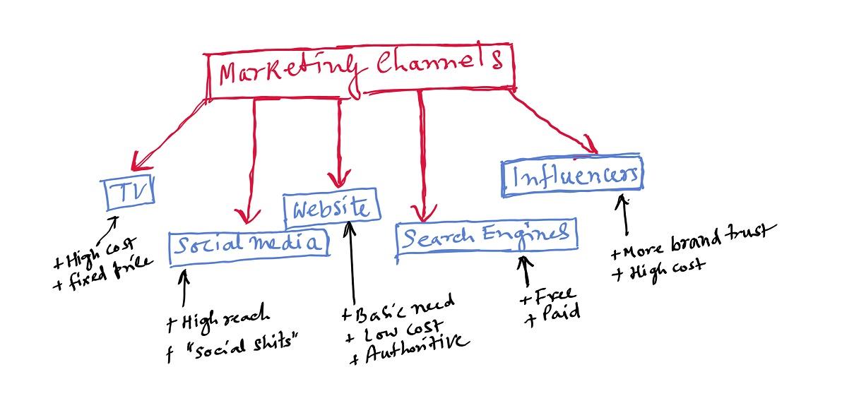 Influence of Digitalization on Marketing Part V