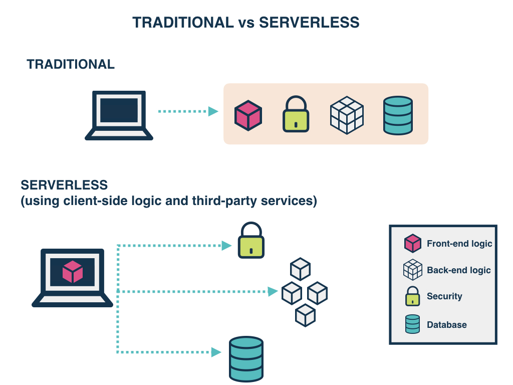 What Makes Serverless Different From Other Cloud Services
