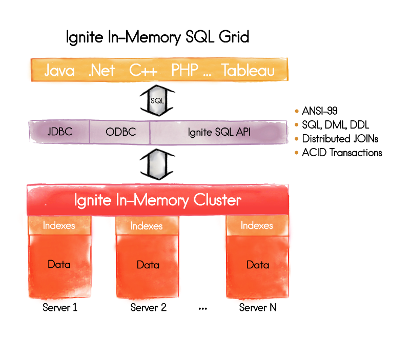 What is Meant by In-Memory Database