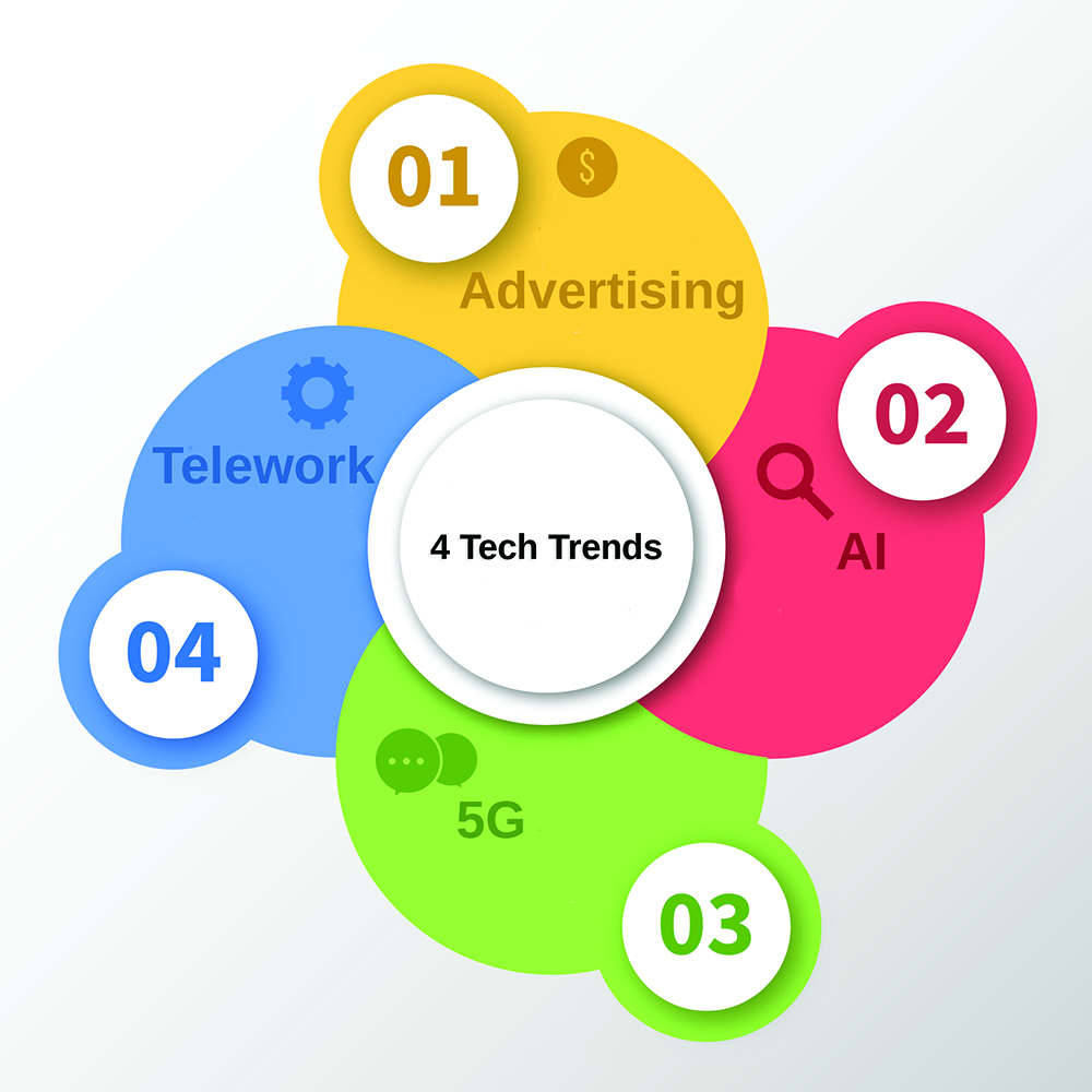4-Tech-Trends-that-Will-Continue-to-Grow-1