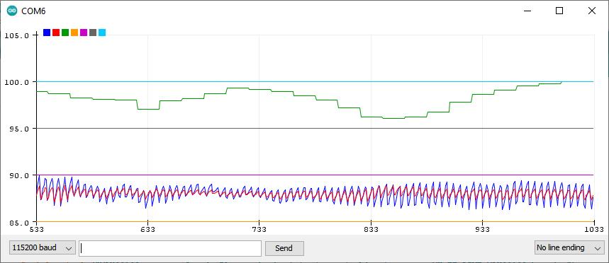 ESP32 MAX30102 Pulse Oximeter Code Plotter
