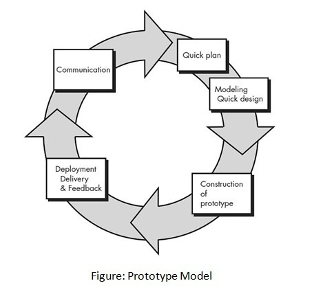 Prototyping in Software Development