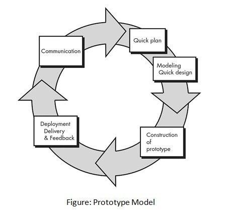 Prototyping in Software Development