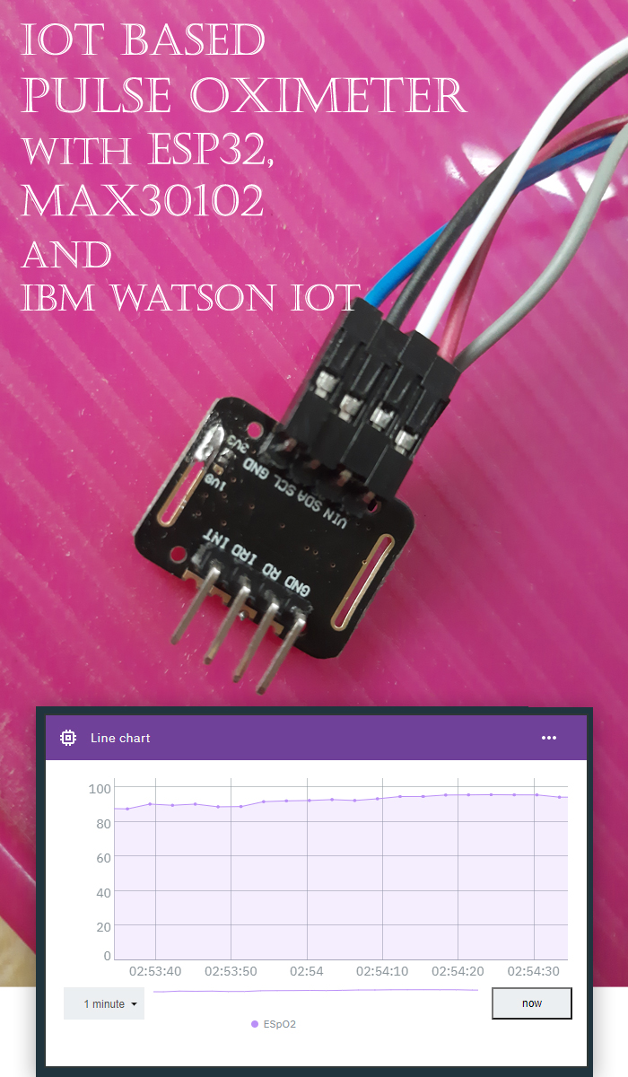 IoT Based Pulse Oximeter With ESP32 MAX30102 and IBM Watson IoT