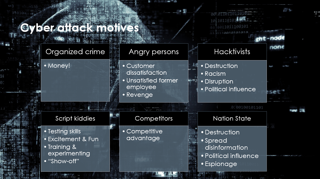 Interesting Facts About Cyber Attacks