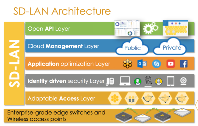Software Defined LAN SD-LAN in Real Life