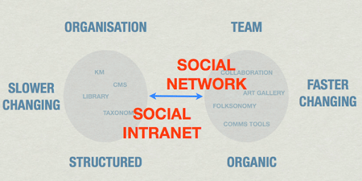 What is a Social Intranet