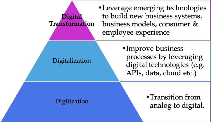 Effects of Digitization on Companies