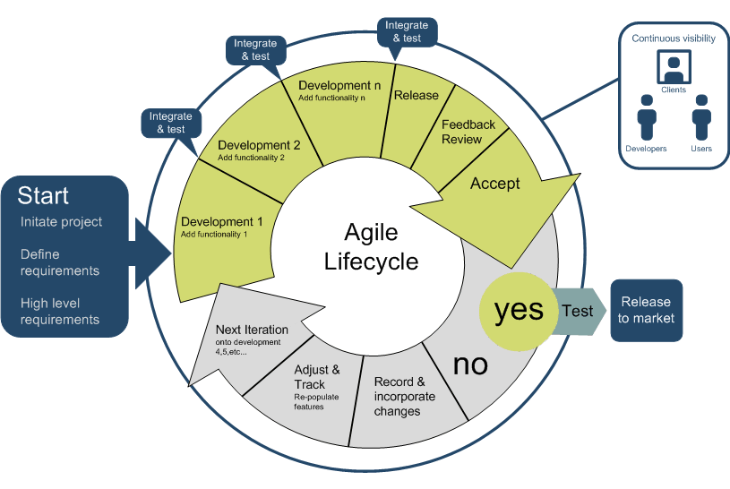 Components of Agile Software Development