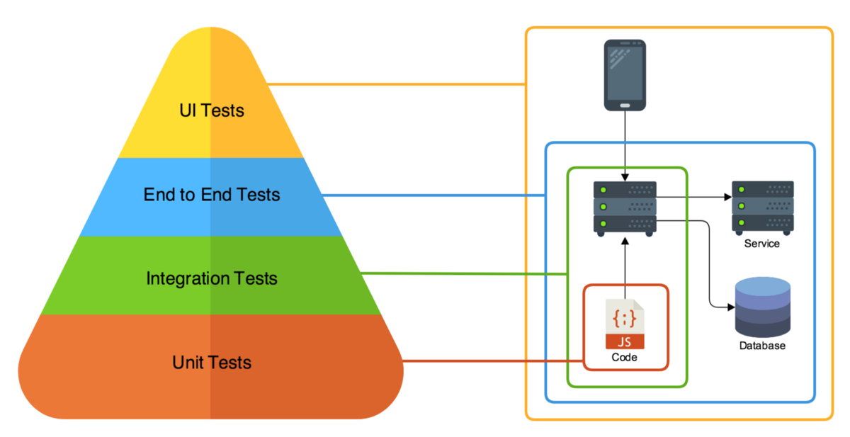 Pros and Cons of Unit Testing