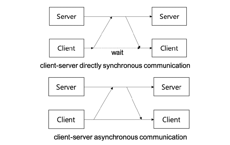 What is Asynchronous Communication