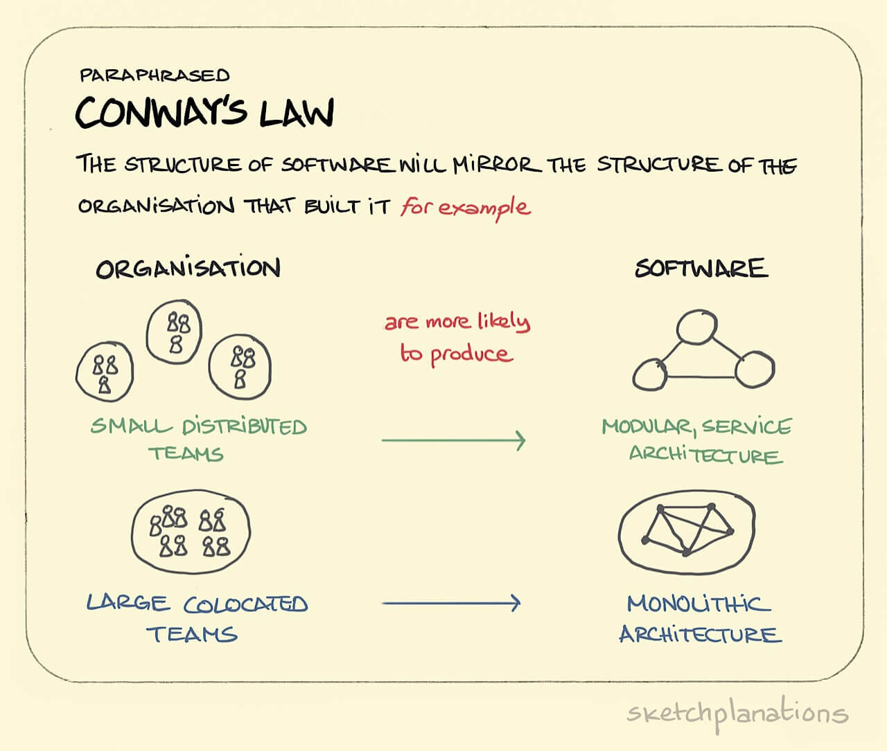 What is Conway's Law
