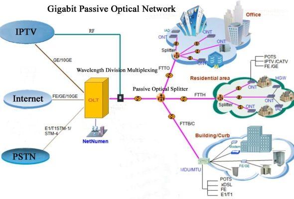 What is GPON Broadband Internet