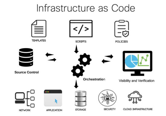 What is Infrastructure as code IaC