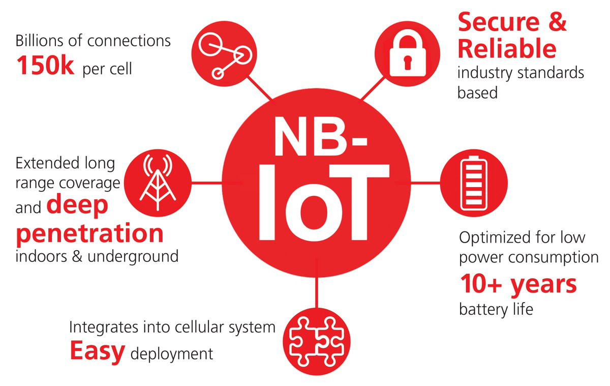 What is Narrowband IoT