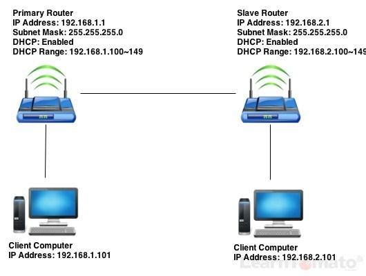 Router behind router ethernet bridge