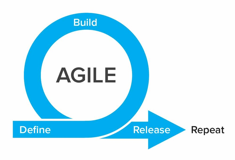 Orchestration of Agile Transformation