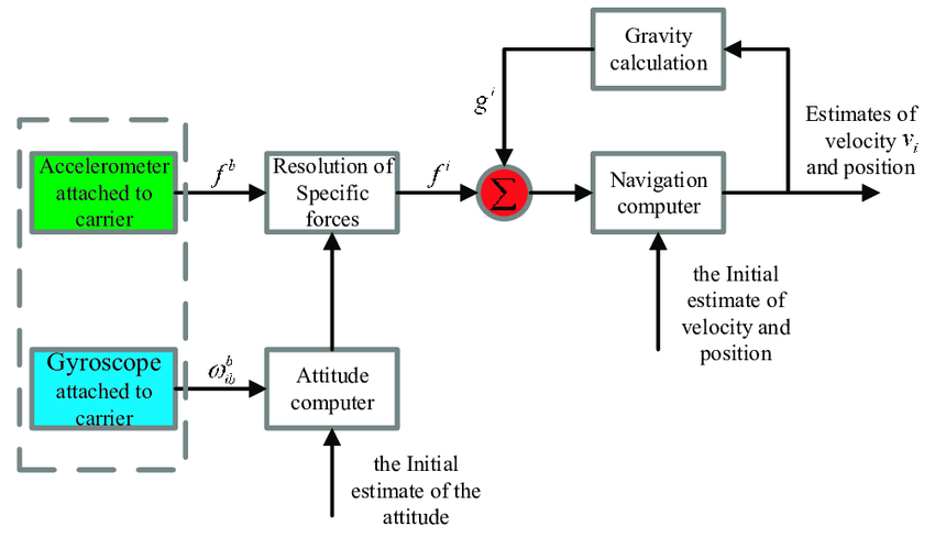 What is Inertial Navigation System