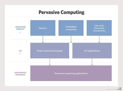 What is Pervasive Computing
