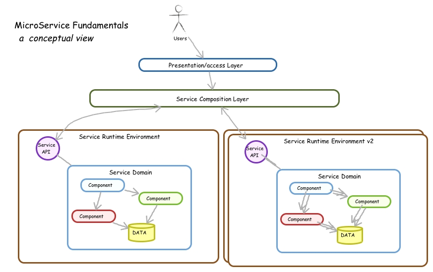 The Fundamentals of Microservices