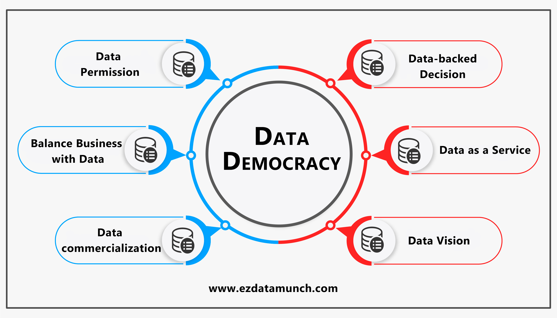 Data Security as a Basis for Data Democratization