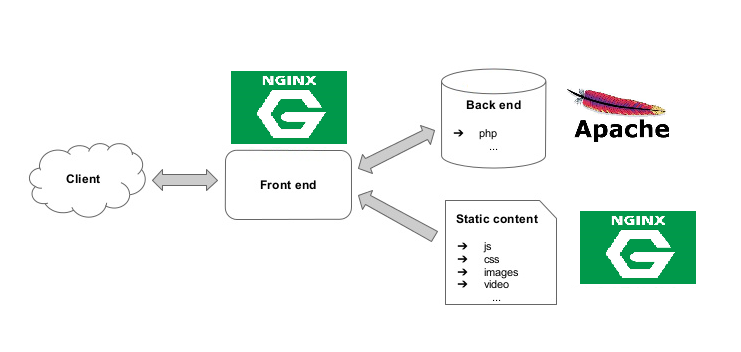 How to Add a Nginx Cache Server Infront of Apache Server