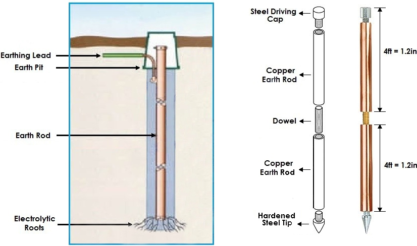 How to Make a Good Electrical Earthing