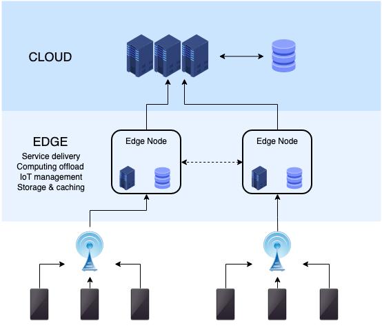 How Does Edge Computing Work