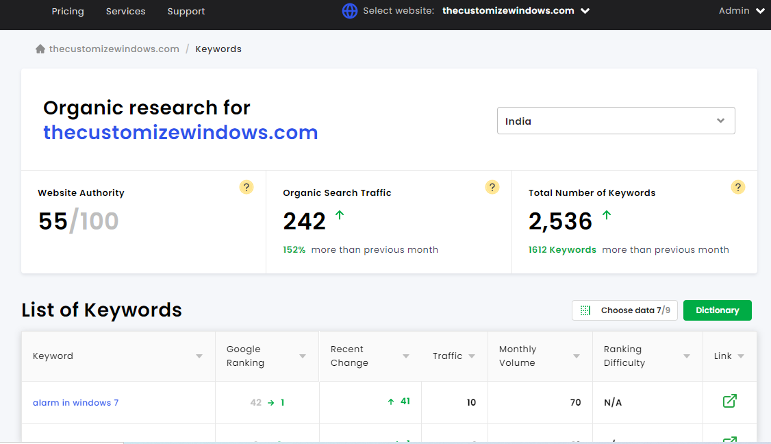 Diib When Compared to Semrush or Moz