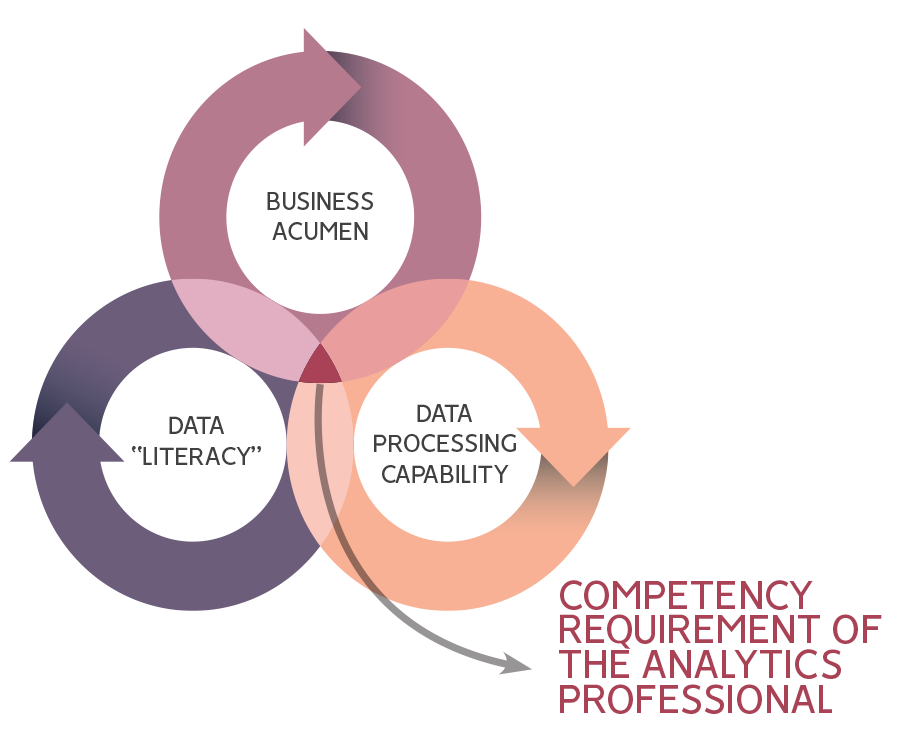 How Predictive Analytics Differ From Business Analytics
