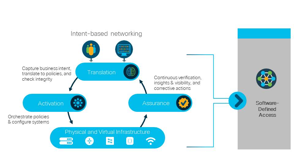 What is Intent-Based Networking